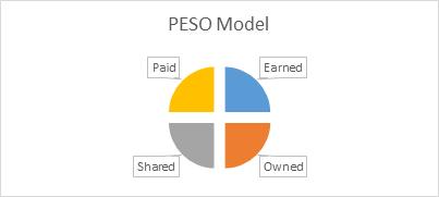 The PESO Model