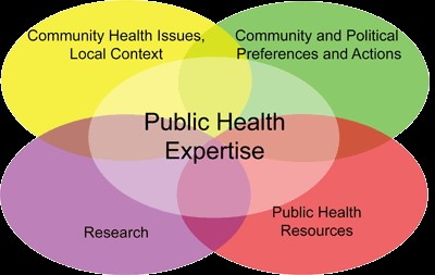 Public Health Expertise